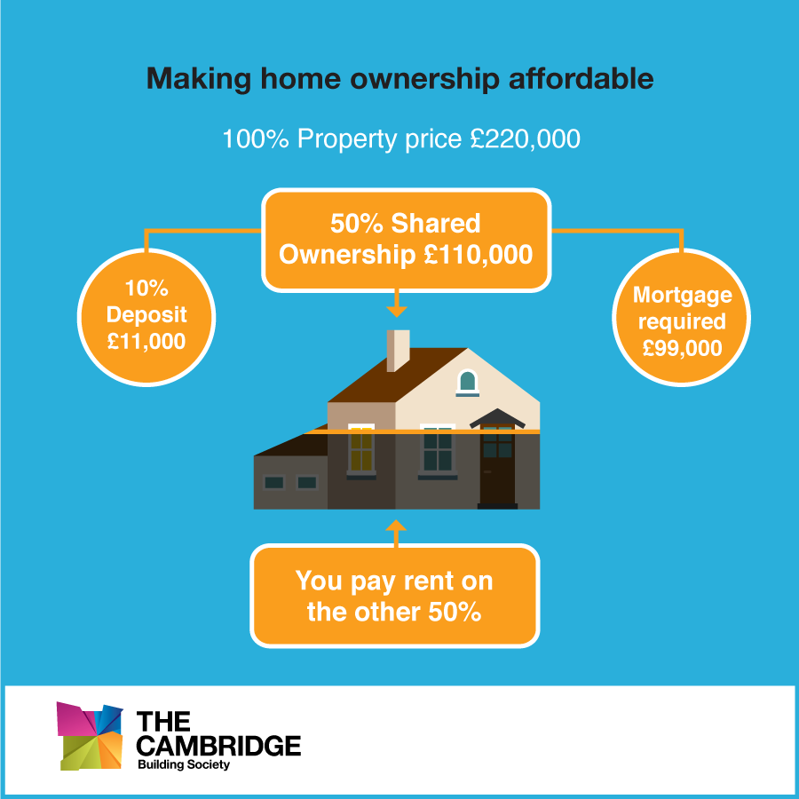 Shared Ownership example
